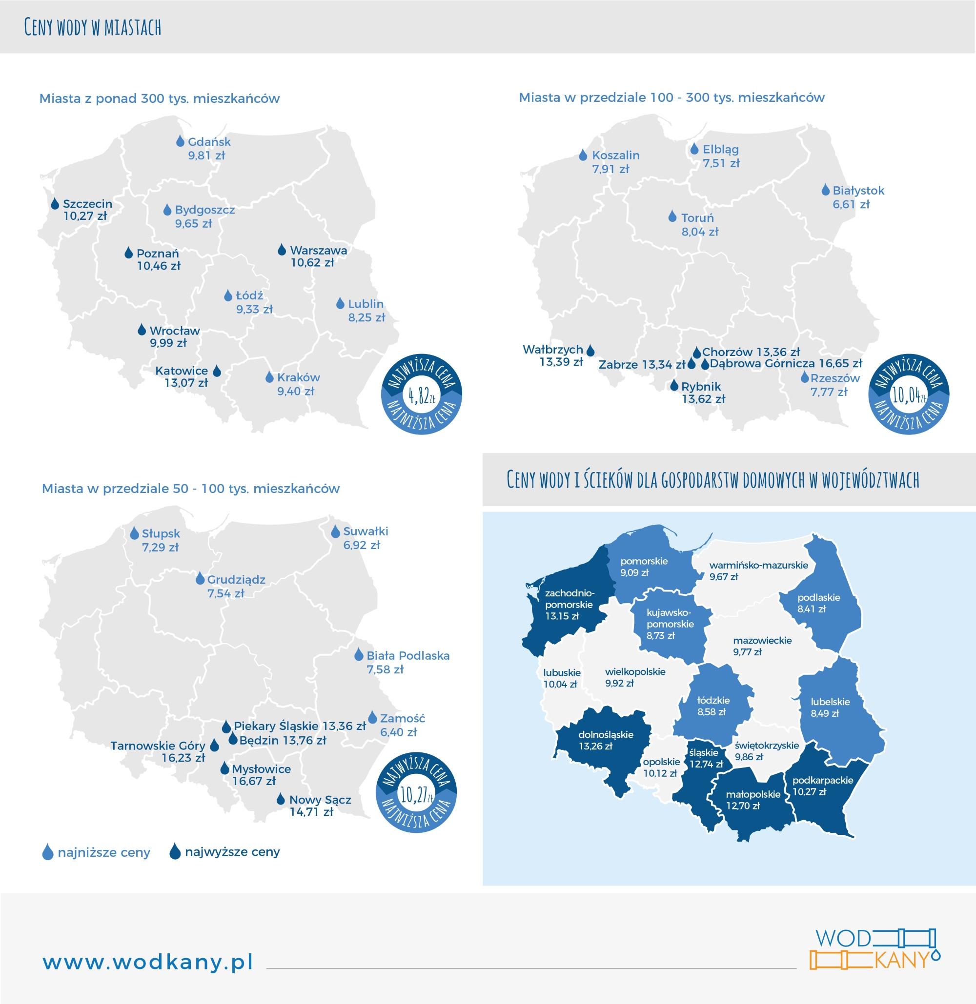 infografika-ceny-wody-w-polsce-wodkany-blog_net
