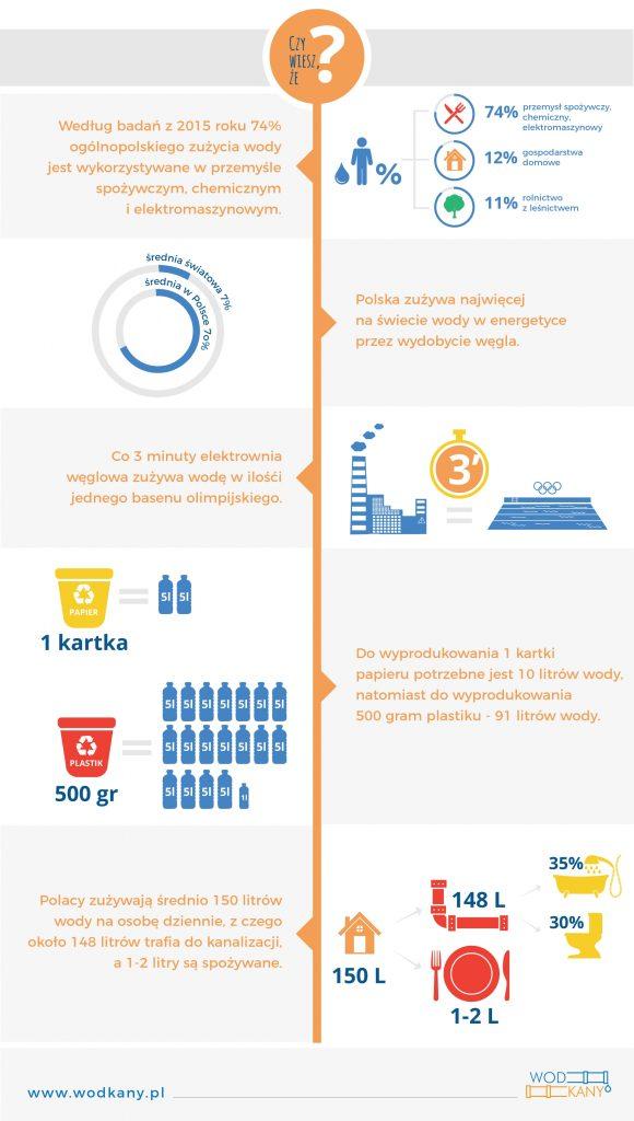 Zużycie wody wPolsce