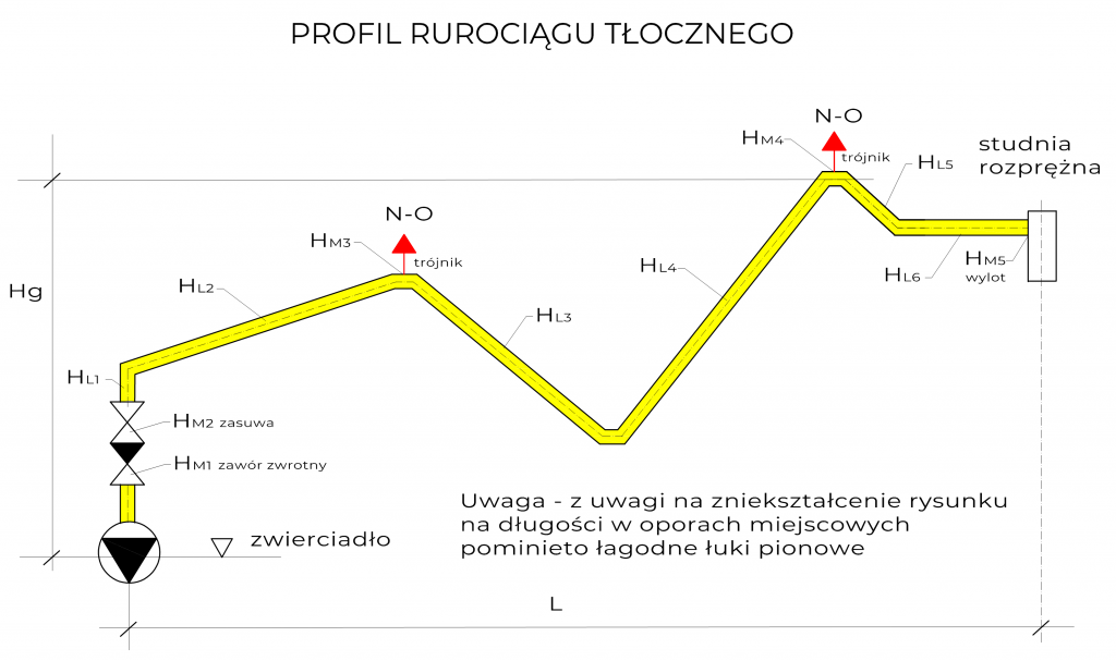 Profil rurociągu tłocznego